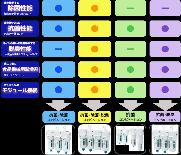 CKD除菌抗菌脱臭フィルタセット・コンビ選定方法