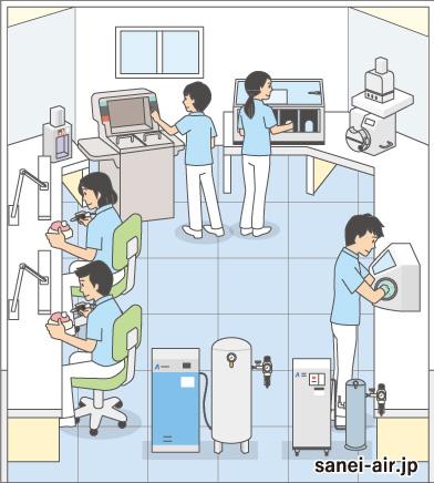 歯科技工所コンプレッサー・技工所機械室・デンタルラボ