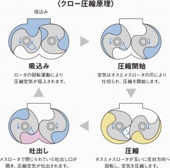 アネスト岩田オイルフリークロl圧縮原理