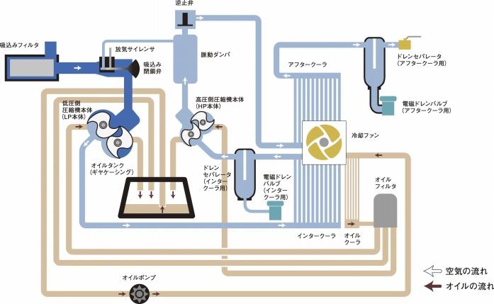 アネスト岩田オイルフリークロフロー図