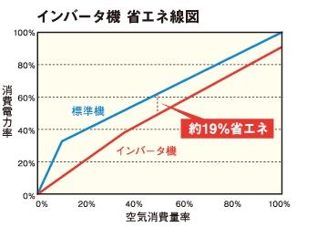 アネスト岩田オイルフリークロインバーター省エネ図