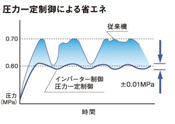 アネスト岩田オイルフリークロ圧力一定制御